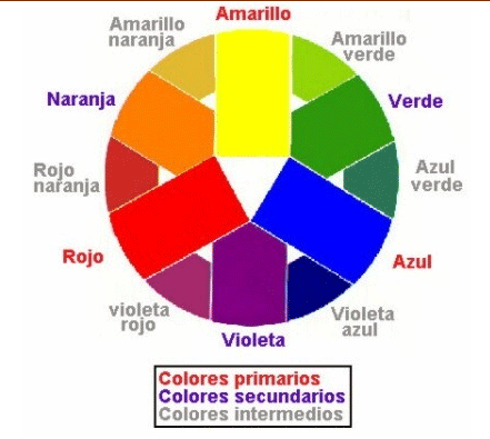 C mo combinar colores en reposter a tutorial de colores for Como se combina el color violeta