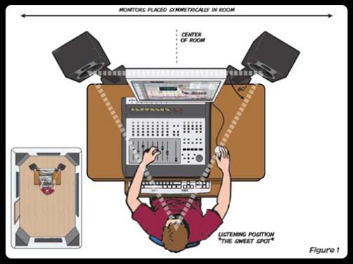 Monitores-posicionamento