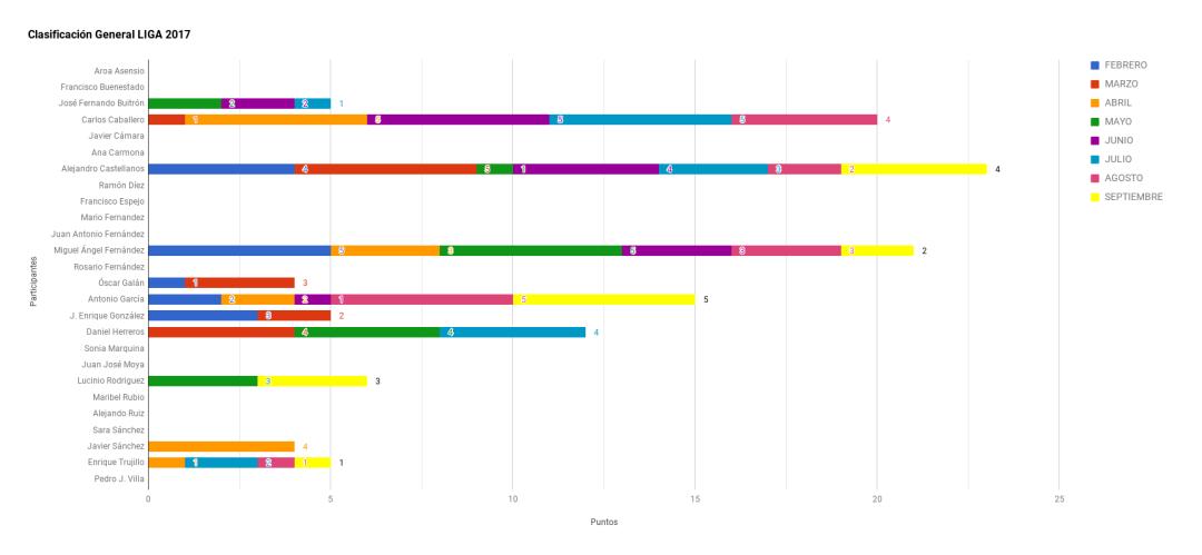 Grafico Clasificación Liga 2017 Septiembre