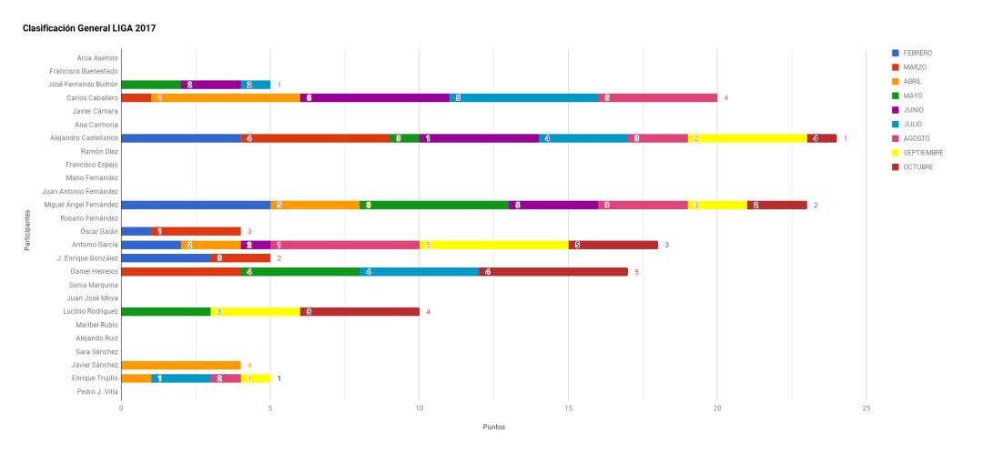 Grafico Liga 2017 en Octubre