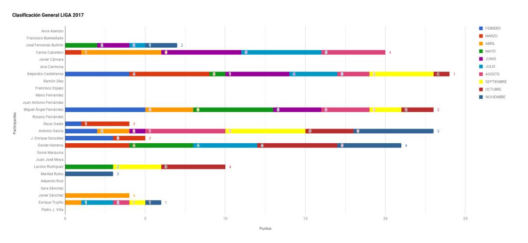 Grafico Clasificación Liga 2017 Noviembre