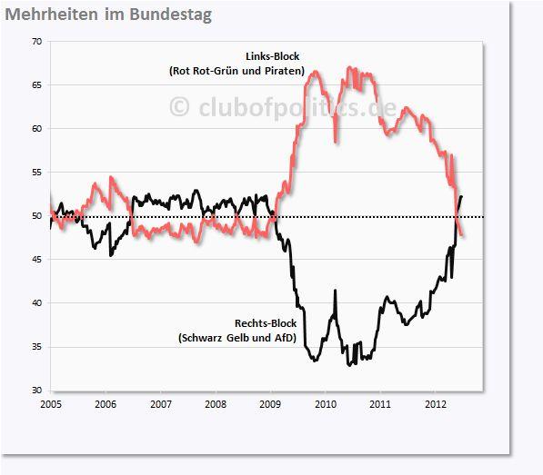 Die Politprognose der Blöcke (nach Bundestagssitzen)