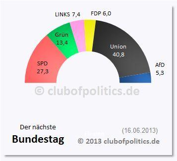 Der mögliche Bundestag