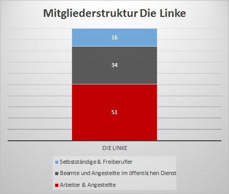Mitgliederstruktur der Linken
