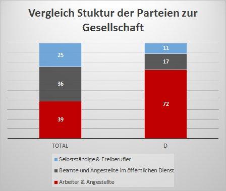 Mitgliederstruktur der Parteien im Vergleich zur Gesellschaft