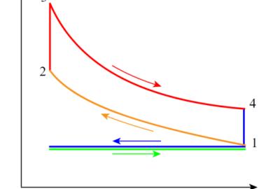 Otto cycle diagram