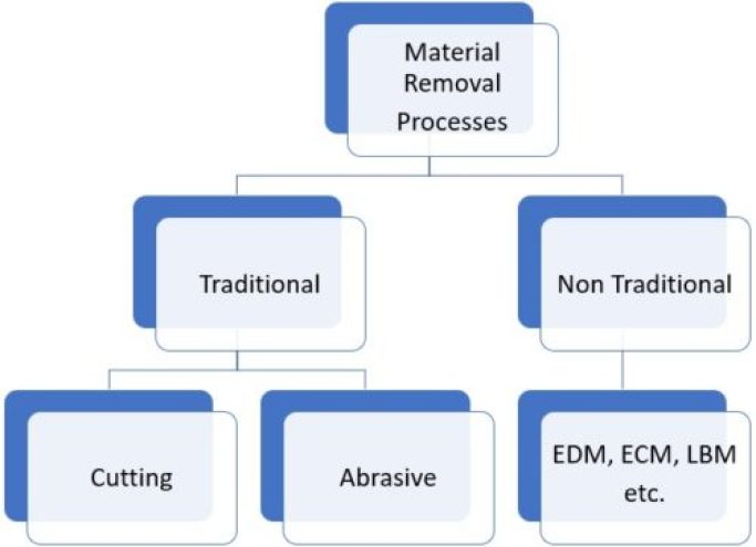 Types Of material Removal Processes