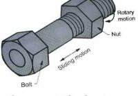 Screw or Helical Pair