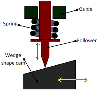 Wedge and flat cams