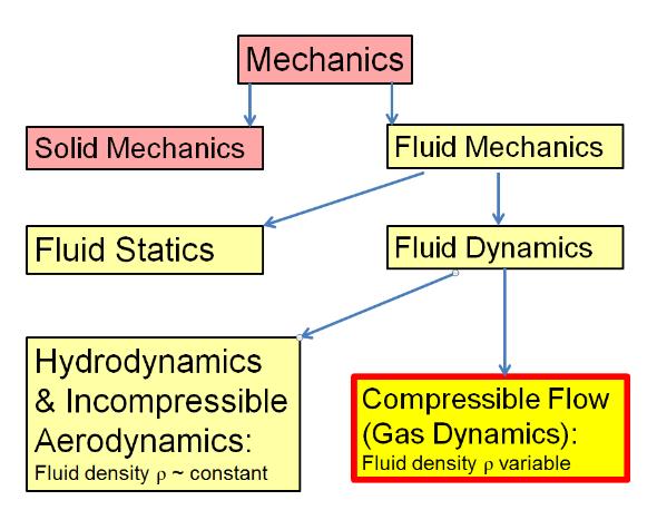 Top Five Fluid Flows Types - Circus