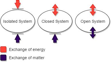 thermodynamic systems