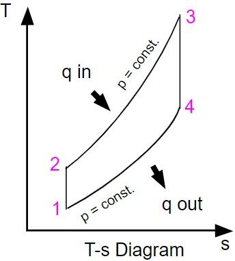 Brayton Cycle   Efficiency, P-V & T-S Diagrams   Heat & Work Table