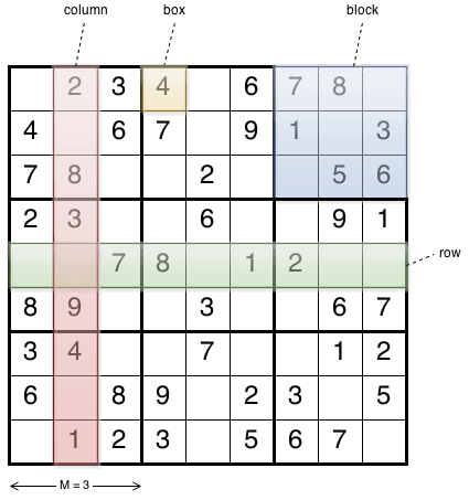 Sudoku Parameters