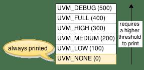 Pre-defined Verbosity Levels