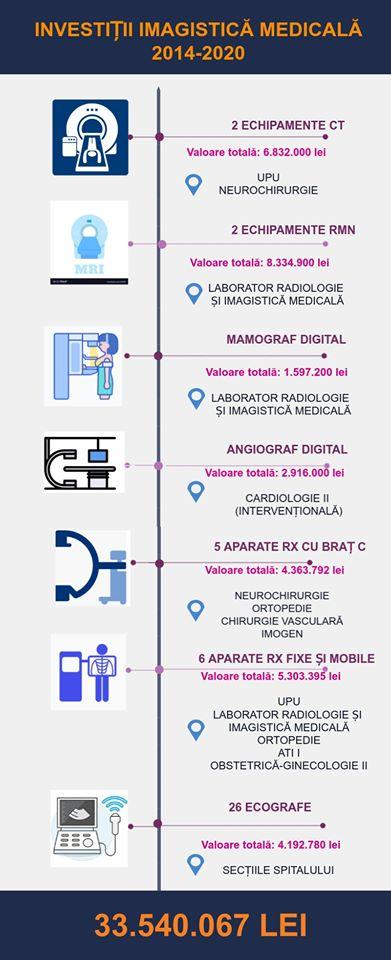 Cluj. Spitalul Clinic Județean de Urgență are în dotare un nou echipament CT de 128 slice-uri, în valoare de 3.689.000 lei, din veniturile proprii ale spitalului 2