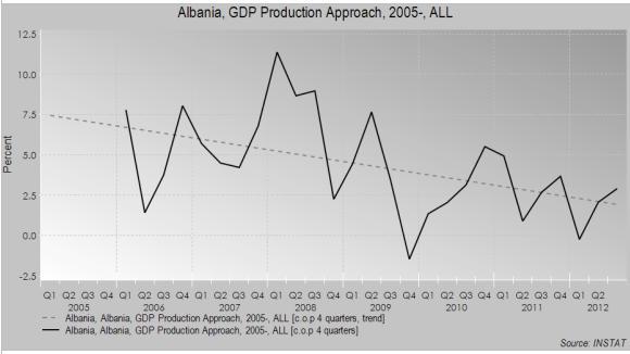 albania grafic 1