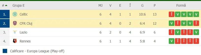 CFR Cluj s-a calificat în primăvara Europa League după ce a câştigat meciul cu Celtic Glasgow