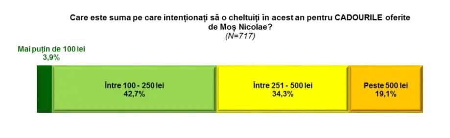 Moş Nicolae e mai bogat ca anul trecut: românii vor cheltui 355 de lei pentru cadouri