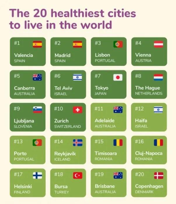 STUDIU: Cluj-Napoca în TOP 20 oraşe din lume unde se trăieşte cel mai sănătos