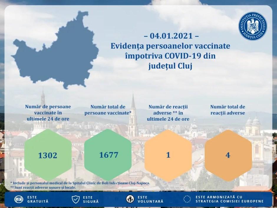 COVID-19 | Aproape 1700 de persoane vaccinate până acum în judeţul Cluj
