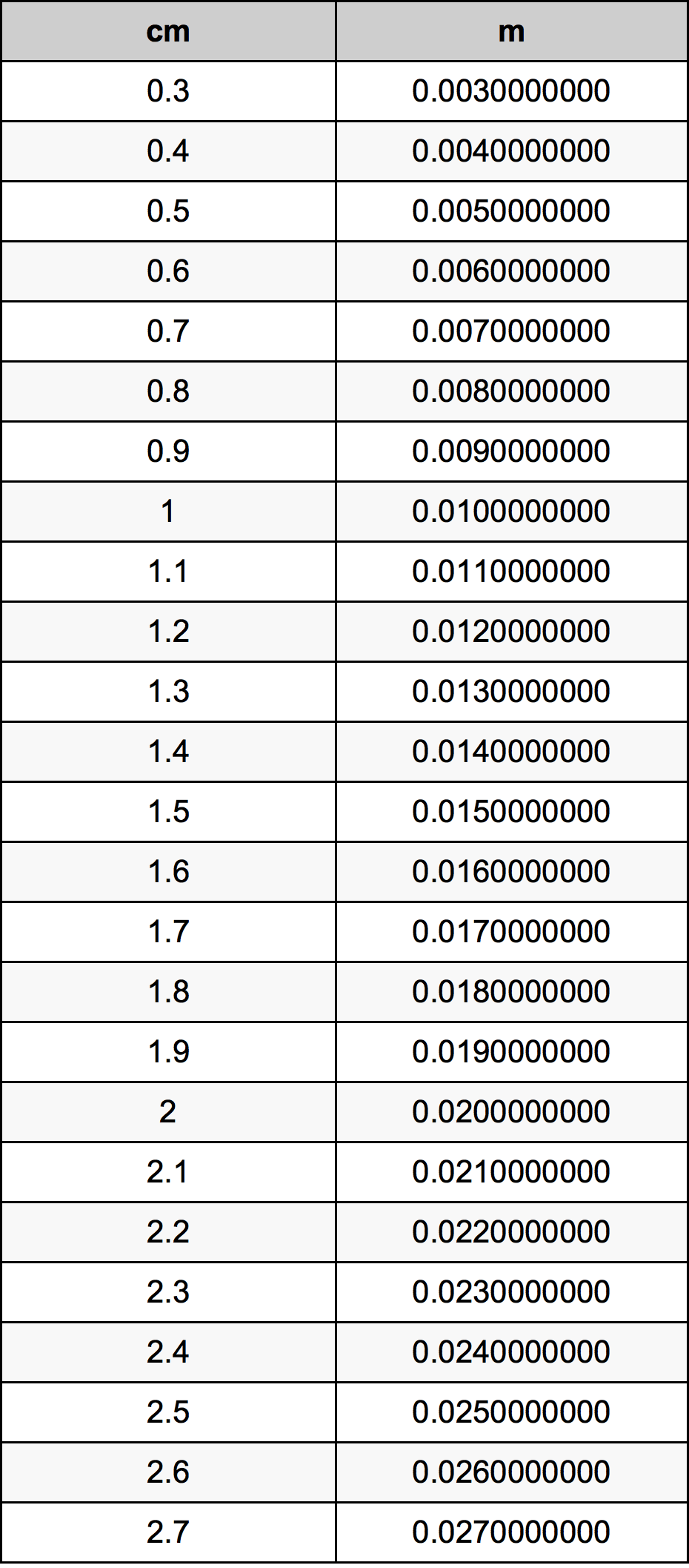 Mengetahui 1 Meter Berapa Centi serta Cara Hitung Mudahnya