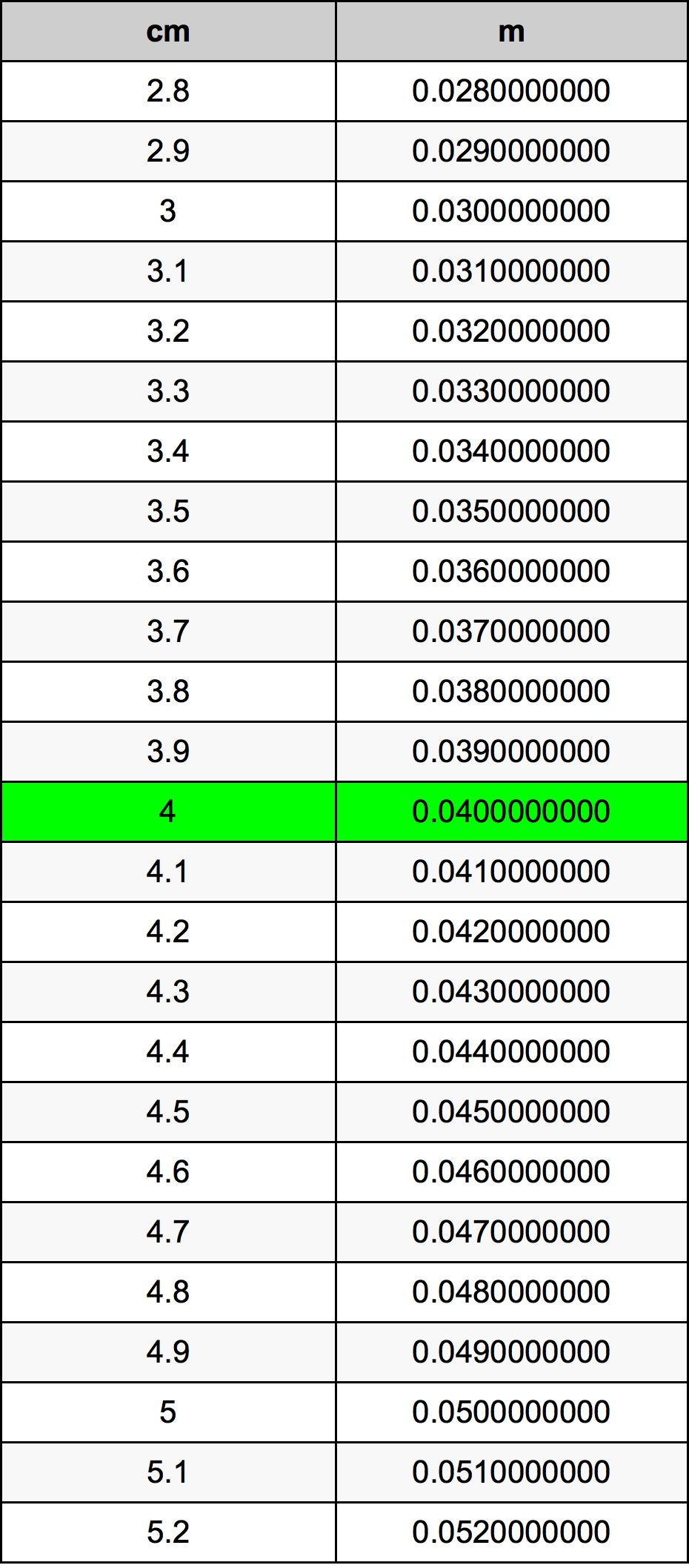 Cm 4 To M 4 : Centimeters, Meters, Converter