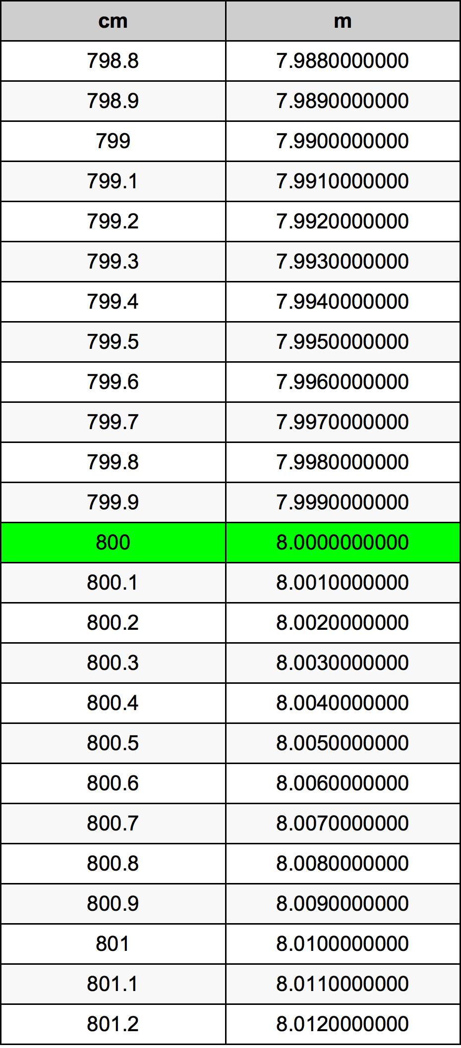 1 Meter Berapa Centi : meter, berapa, centi, Centimeters, Meters, Converter