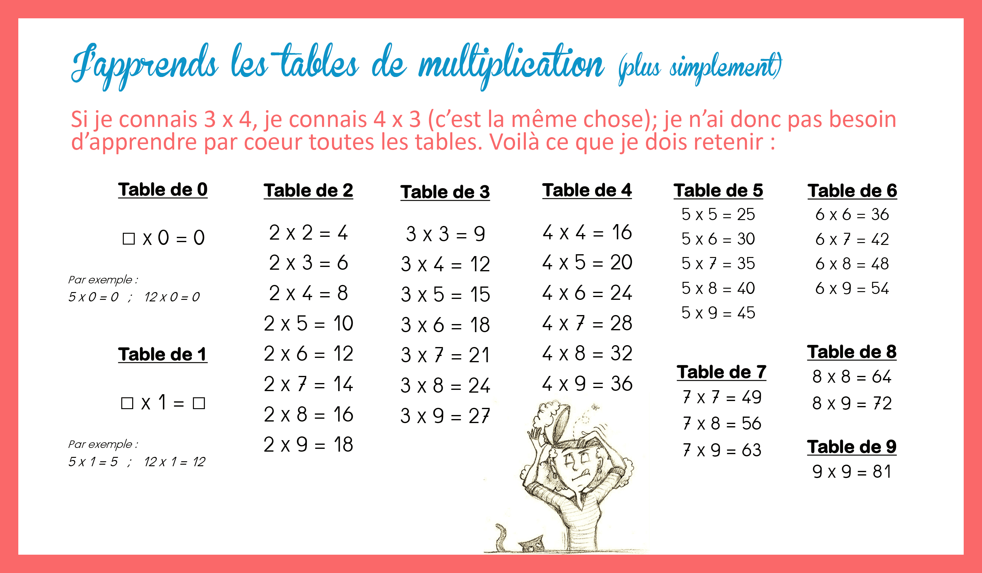 Tables De Multiplication Simplifiees