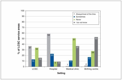 small resolution of expected challenges of implementing universal pertussis vaccination during pregnancy in quebec a cross sectional survey