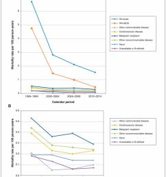 cause specific mortality among hiv infected people in ontario 1995 2014 a population based retrospective cohort study [ 1006 x 1280 Pixel ]