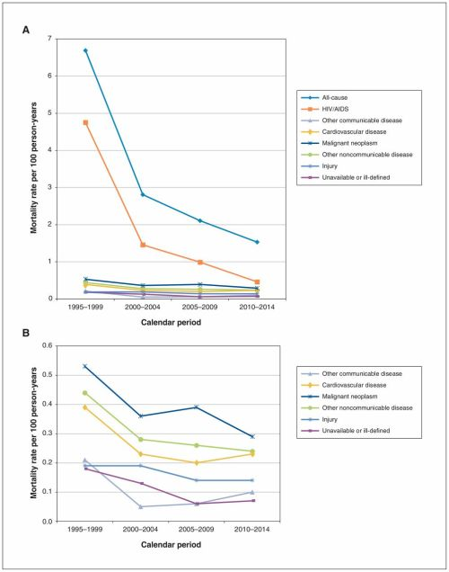 small resolution of cause specific mortality among hiv infected people in ontario 1995 2014 a population based retrospective cohort study