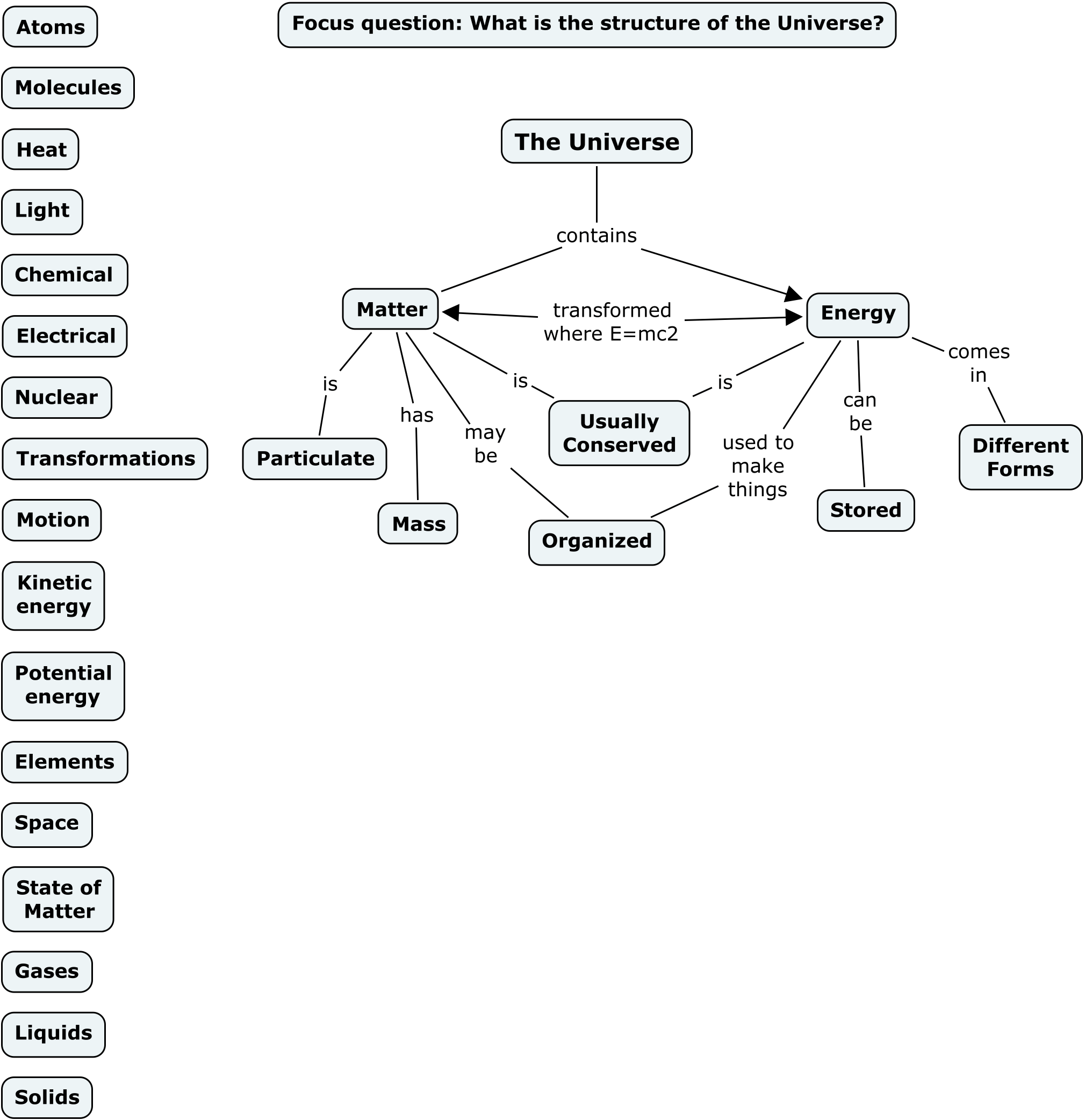 Build Understanding Concept Map Biology Answers