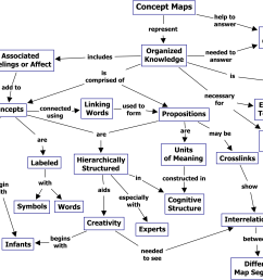 the theory underlying concept maps and how to construct and use them [ 2789 x 1679 Pixel ]