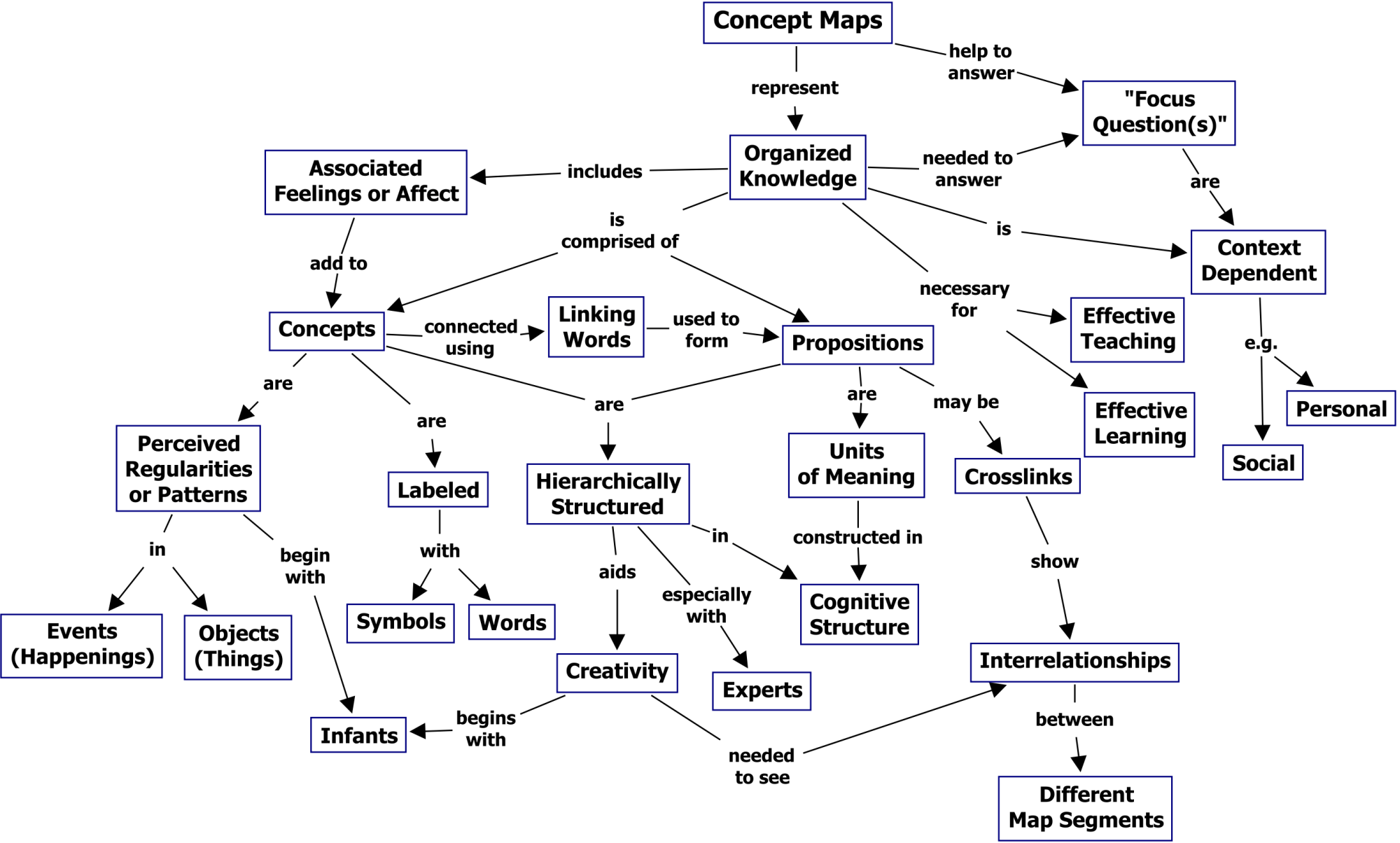 hight resolution of the theory underlying concept maps and how to construct and use them