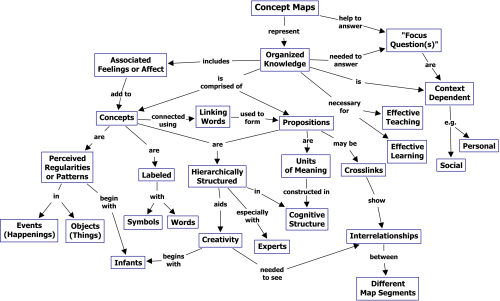 small resolution of the theory underlying concept maps and how to construct and use them
