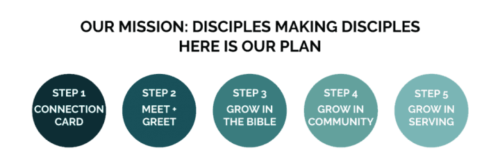 Discipleship growth journey