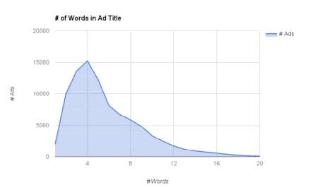 Facebook Ad Title Graph