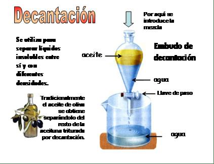 separaciones de mezclas