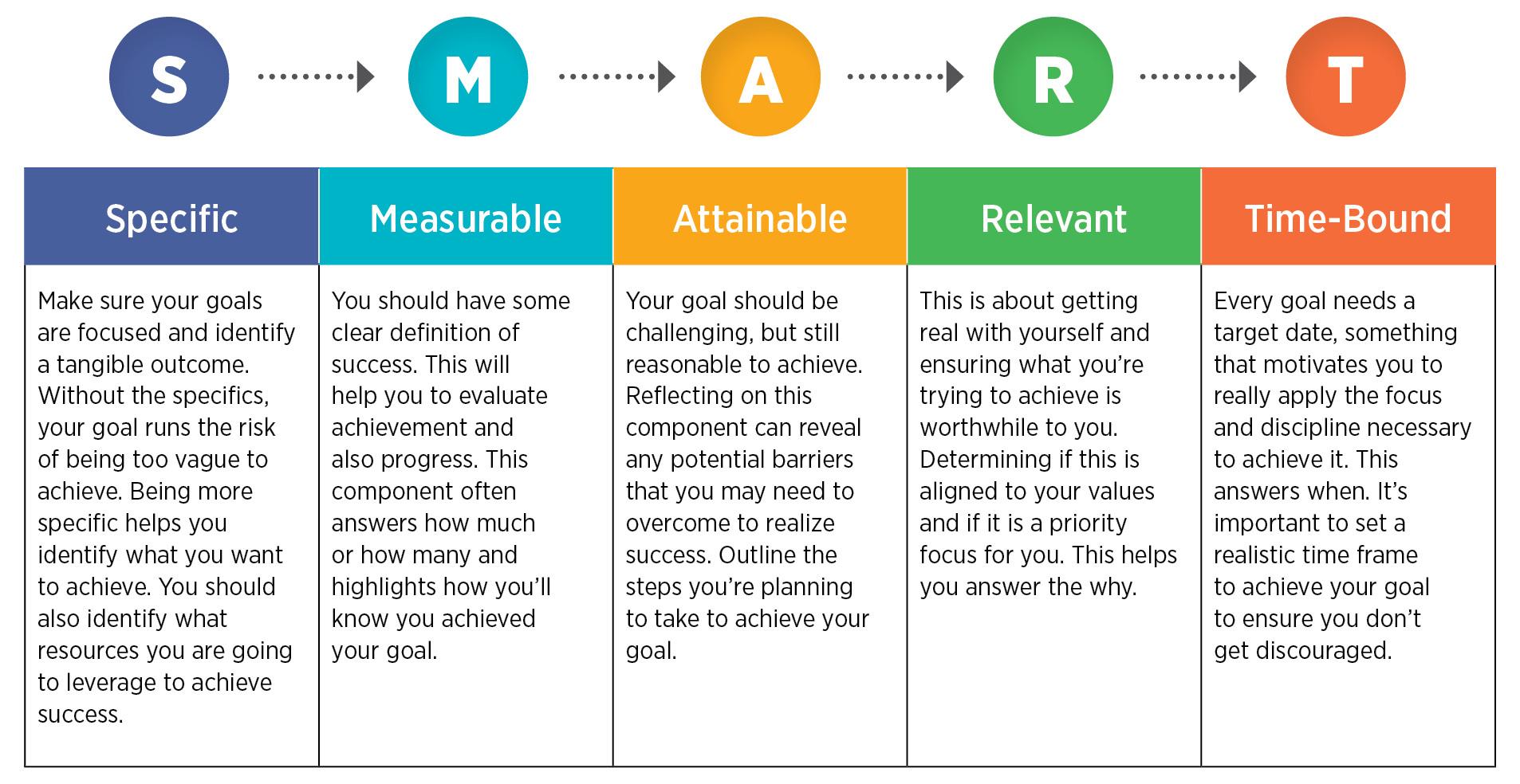 Setting Smart Goals