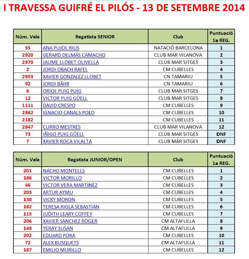 classificacio guifre_el_pilos 2014