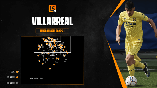 Villarreal have been dangerous inside the box in this season's Europa League