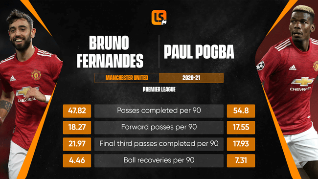 Bruno Fernandes and Paul Pogba have complemented each other perfectly this season