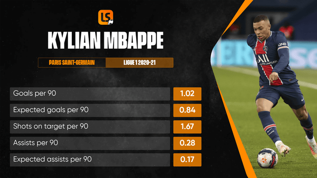 Kylian Mbappe has outscored his expected goals tally in Ligue 1 this season