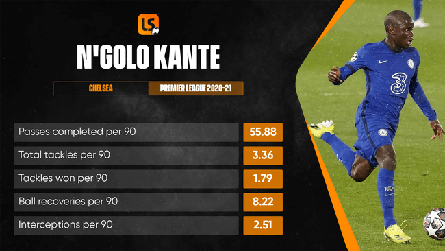 N'Golo Kante has become a complete midfielder under Thomas Tuchel