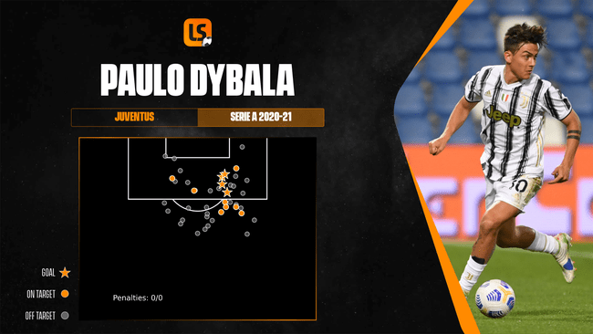 Paulo Dybala has scored just four Serie A goals for Juventus this season