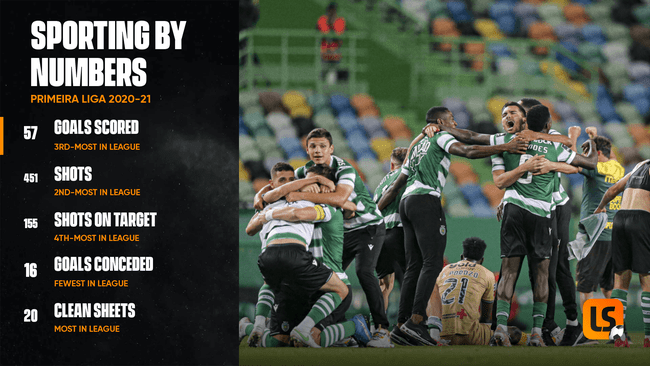 Sporting wrapped up the title with victory over Boavista in midweek