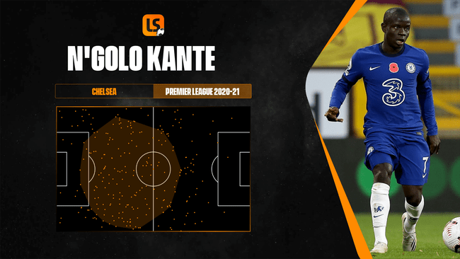 N'Golo Kante's defensive actions areas map illustrates his tireless work for Chelsea