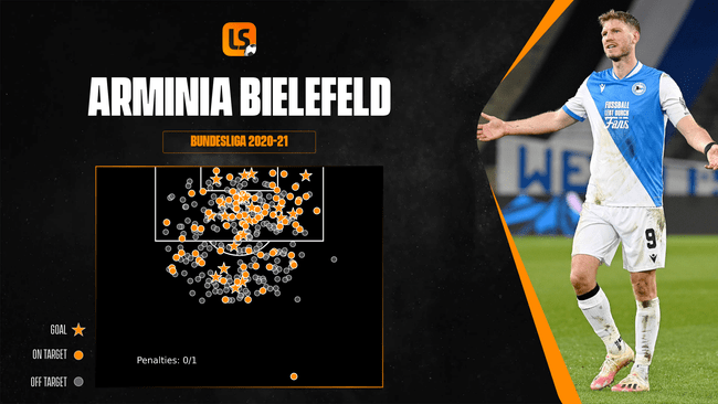 Arminia Bielefeld have struggled in the final third throughout the campaign