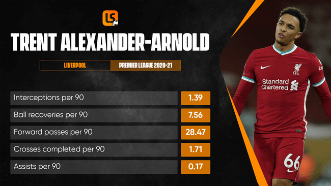 Increased defensive duties have affected Trent Alexander-Arnold's input at the other end of the pitch