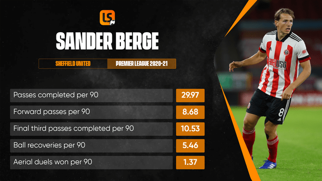 Sander Berge's physicality could help Arsenal dominate in central areas